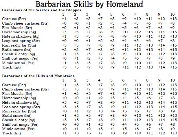 barbarian skills 1